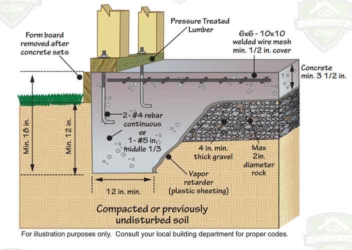 Slab-On-Grade-Foundation House Crawlspace Footing Design on home footings, patio footings, pole barn footings, stone footings,