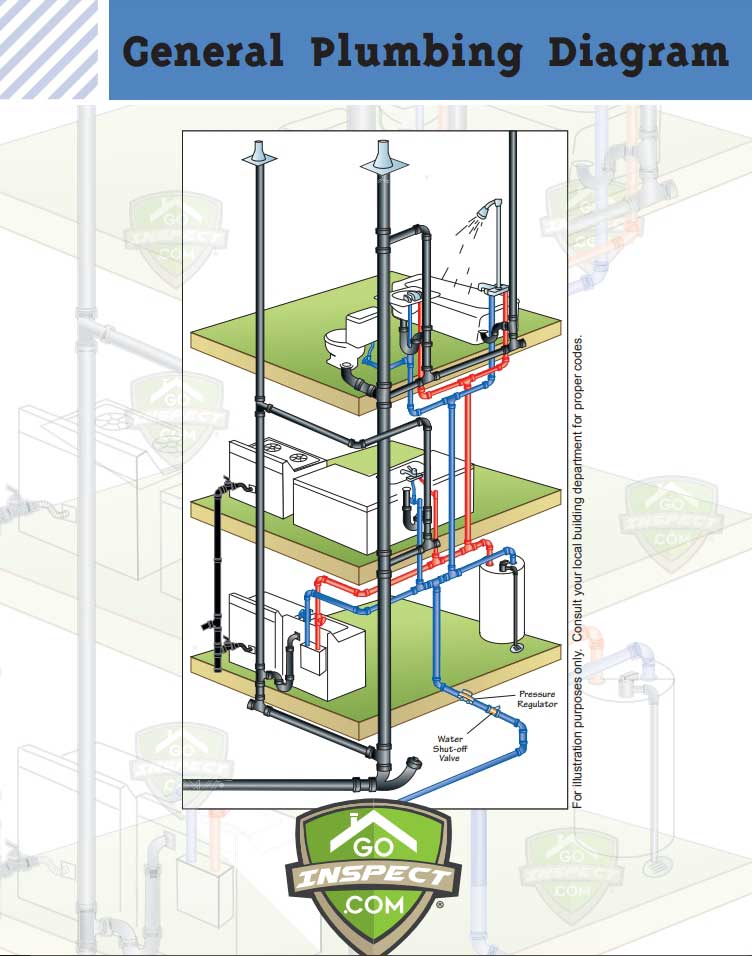 General Plumbing Diagram