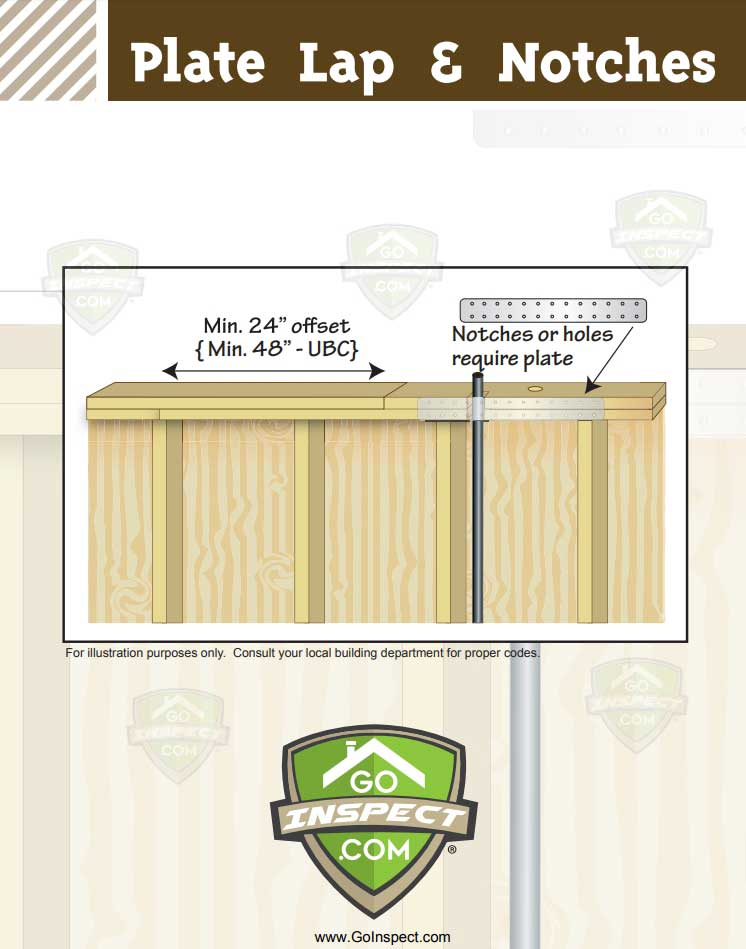 Plate-Lap-Notches